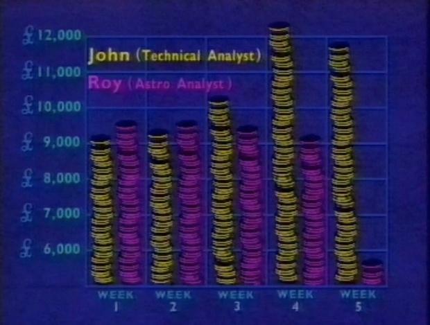 Astro analysis