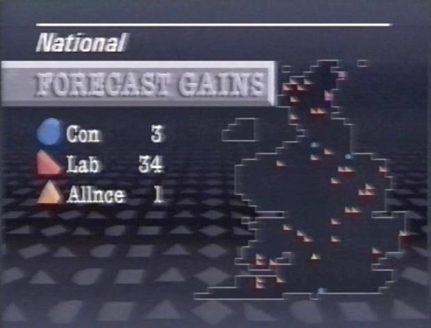 Election Forecast